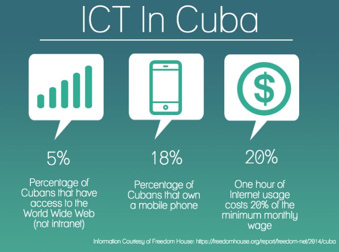 ICT in Cuba